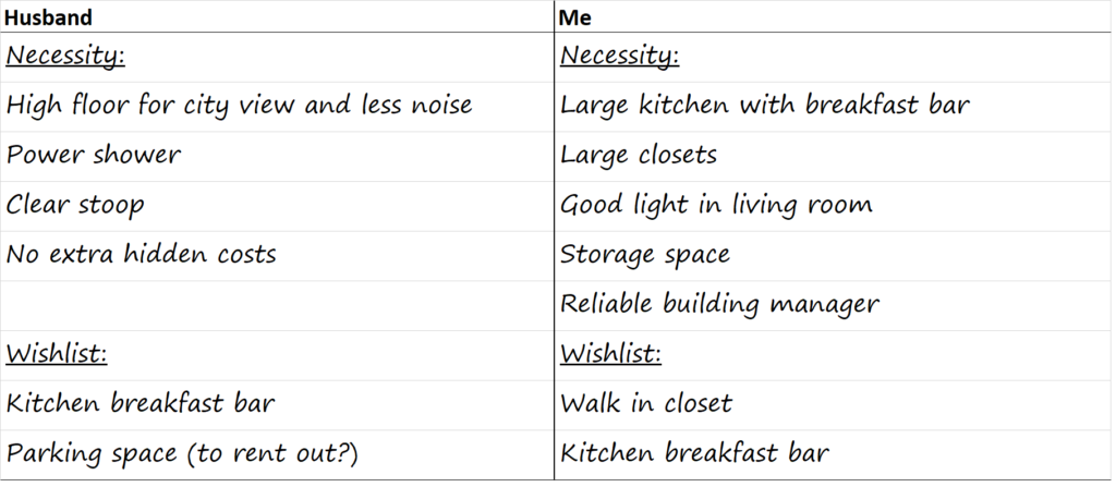 List of Important Features in a new Condo